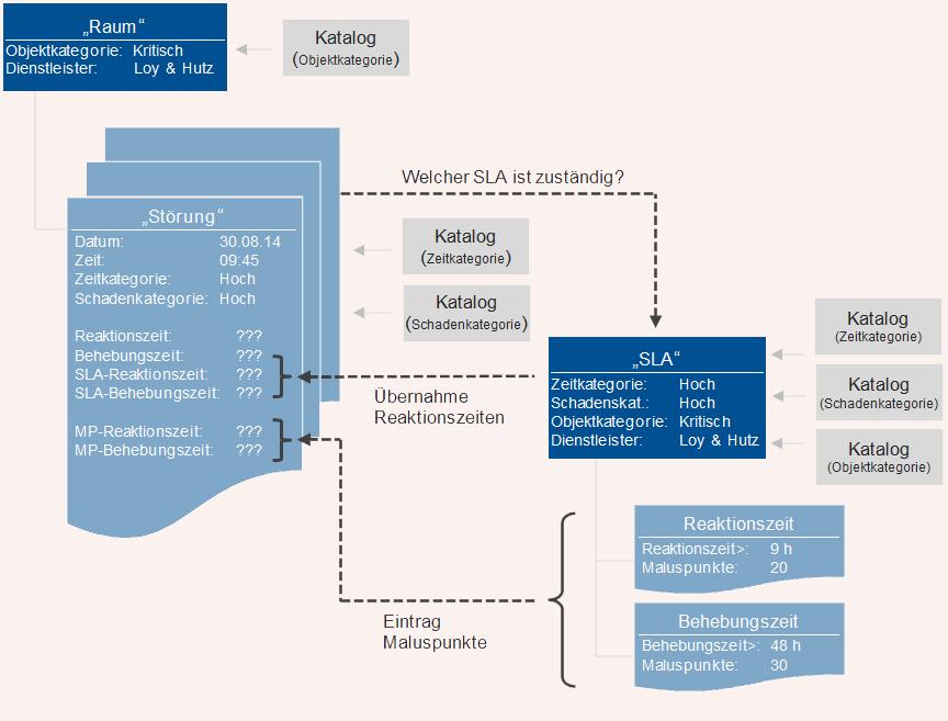 SLA Service Level Agreements Software Dienstleistervereinbarung